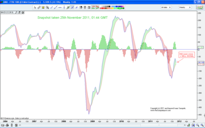 FTSE MACD weekly H&S, 251111.png